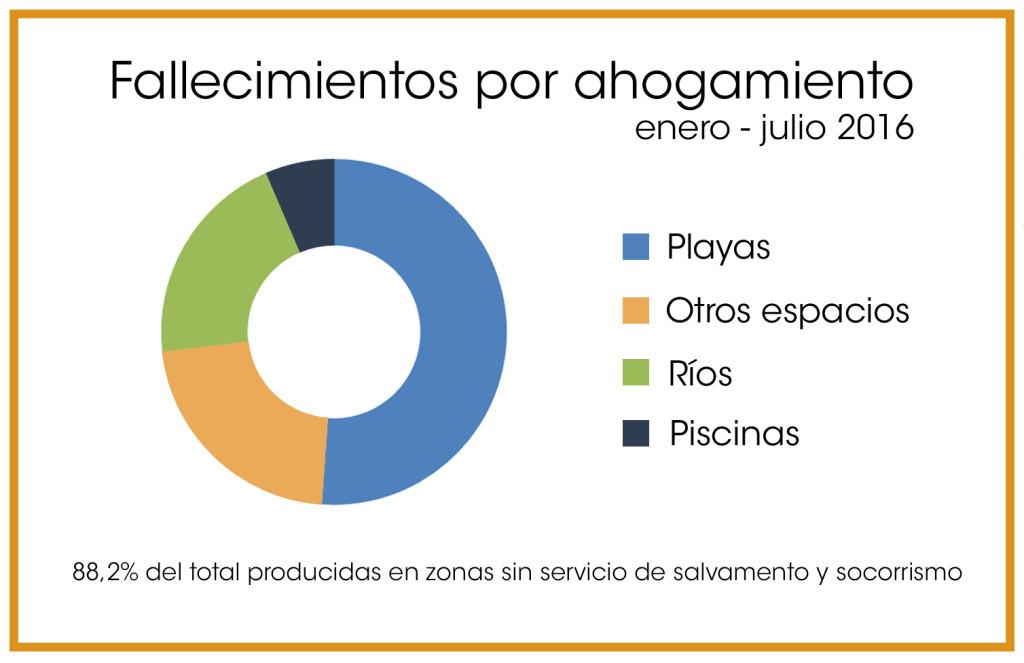 Datos: Informe Nacional de Ahogamientos de la RFESS